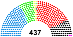 Composition after last election
