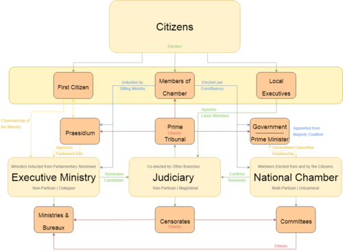 Iverican Government Flowchart.png